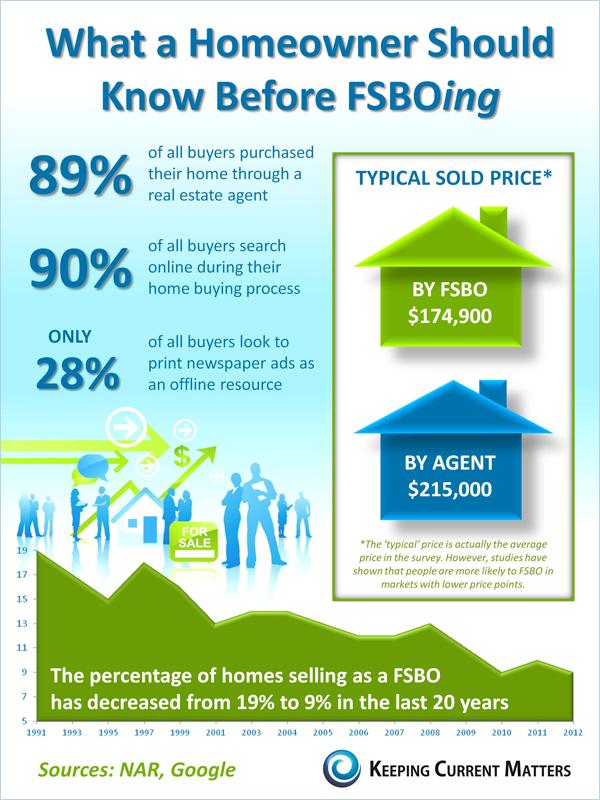 FSBO Infographic