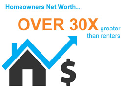 Homeownership's Impact on Net Worth