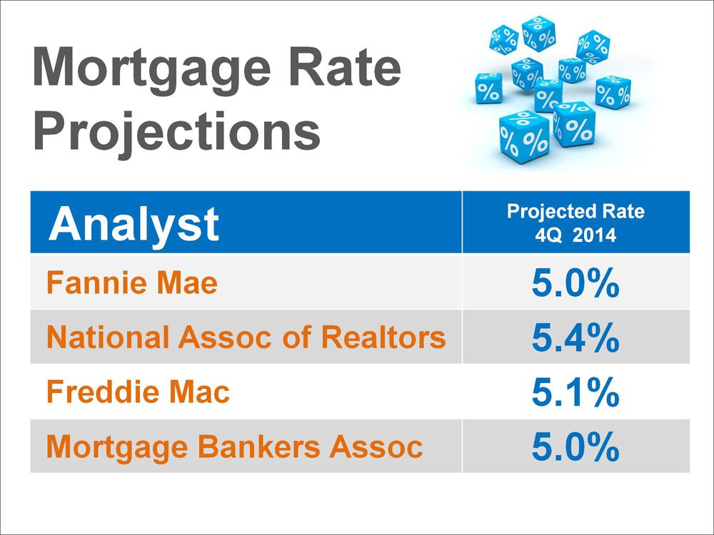 Interest Rates Bouncing off of 4% Floor
