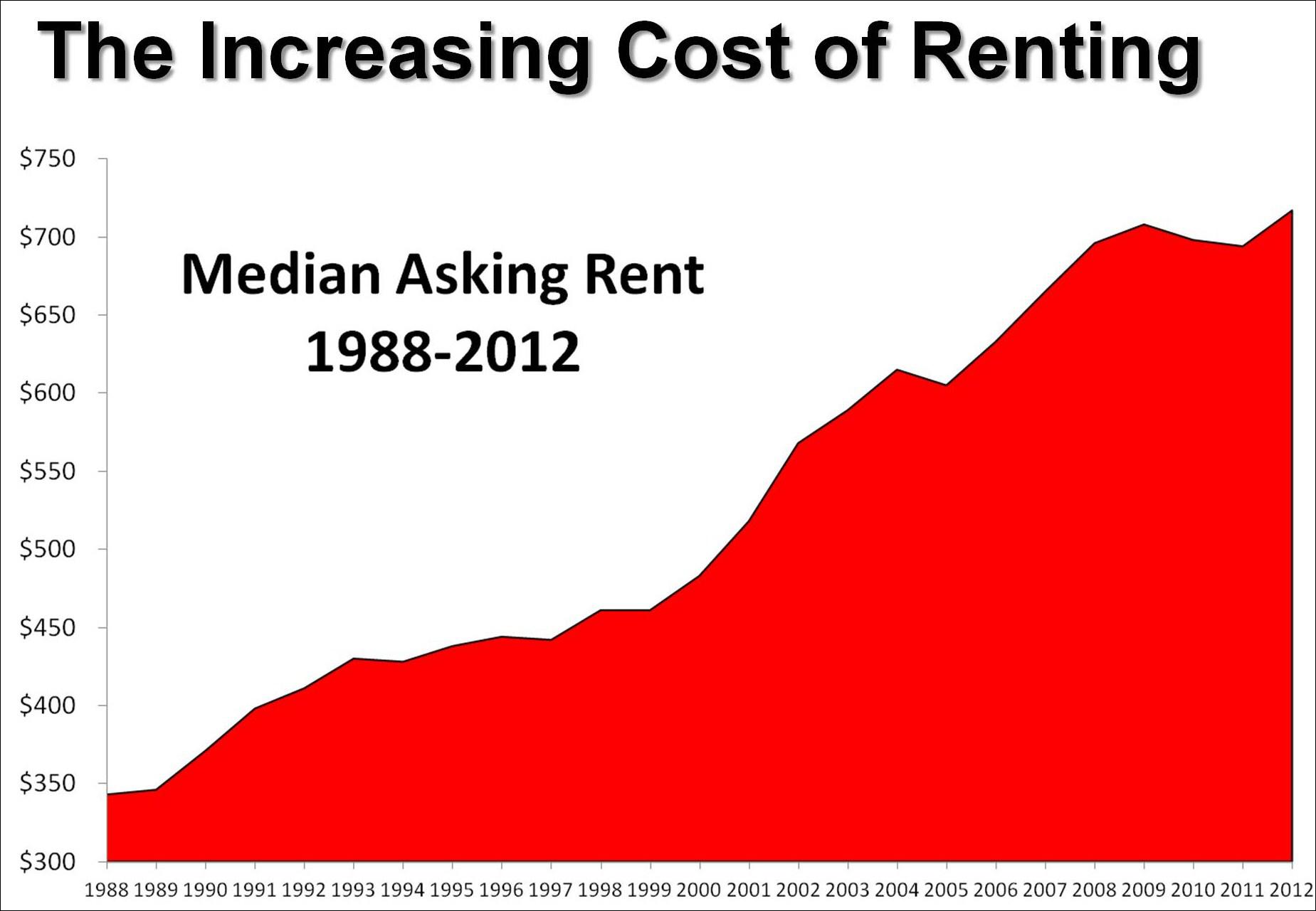 Rents