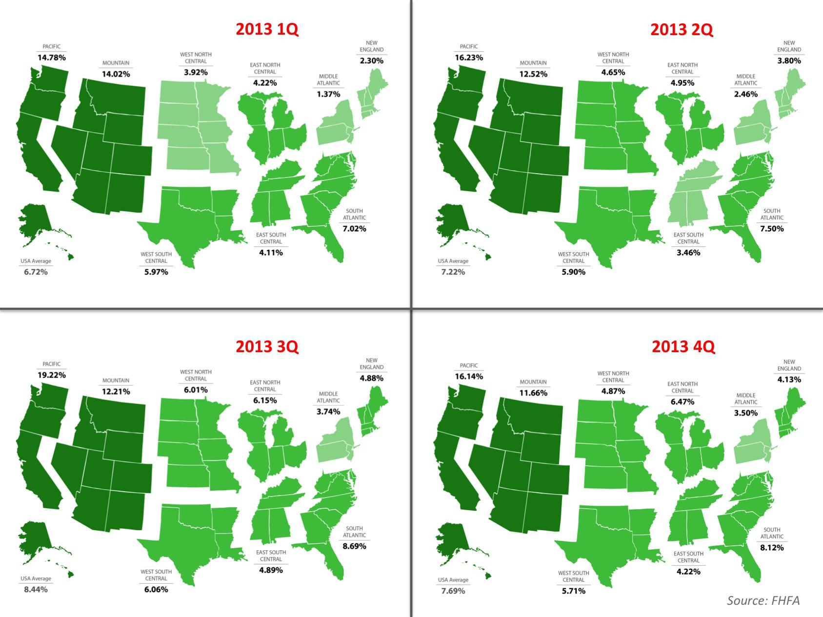 FHFA 2013 Comparison