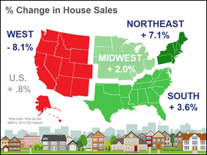 Home Sales Up in 3 of 4 Regions
