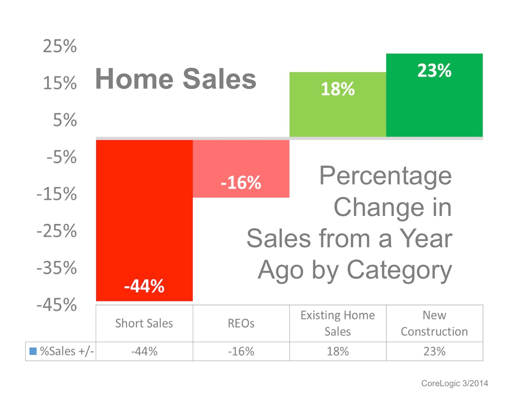 Speak Intelligently about the Home Sales Numbers