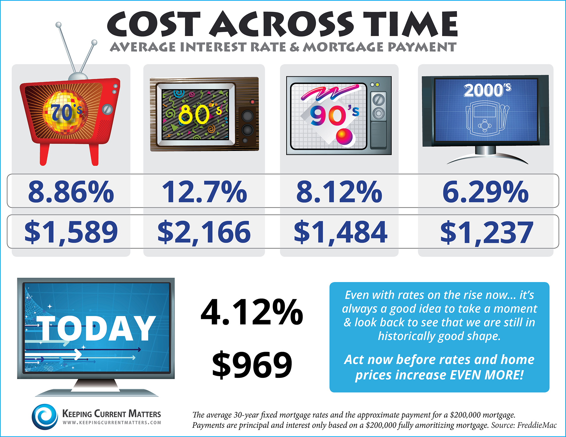 Cost Across Time [INFOGRAPHIC] | The KCM Crew
