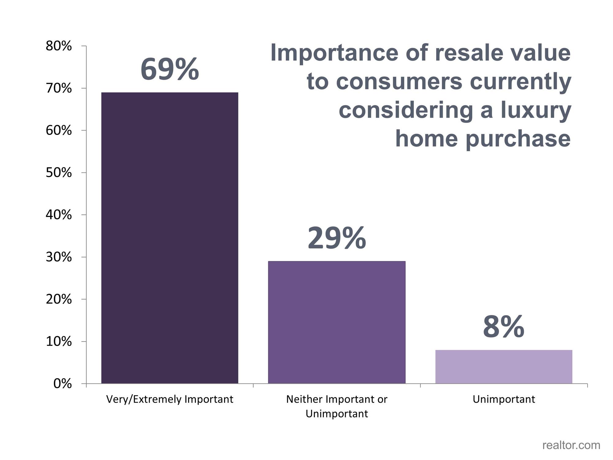 Resale Value Importance