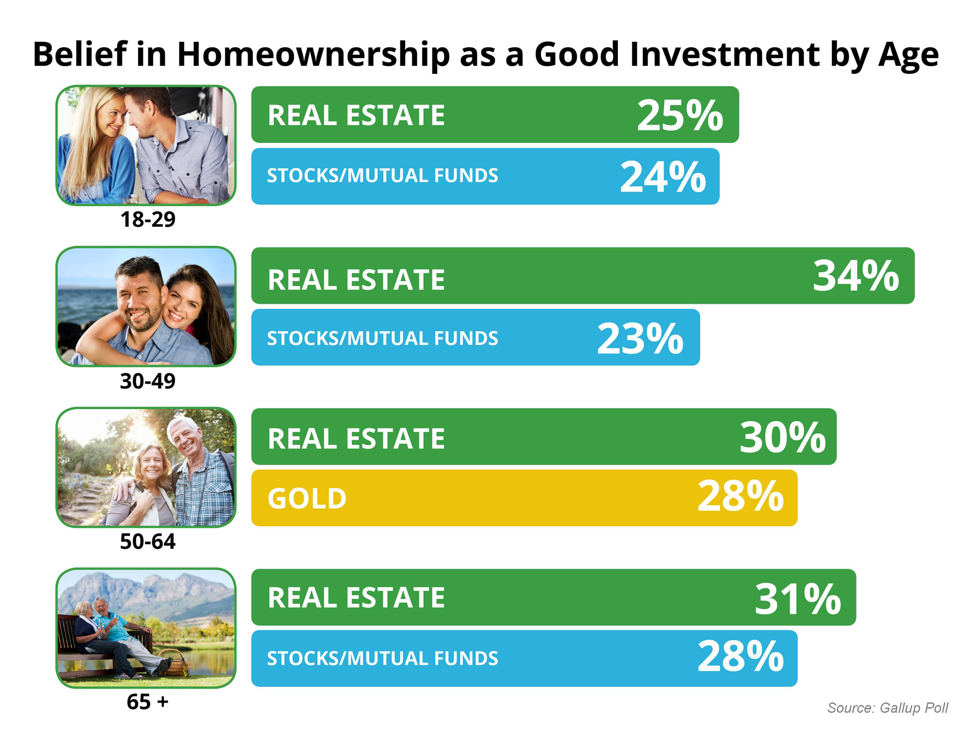 Americans Believe Real Estate is BEST Long-Term Investment
