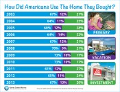 How Did Americans Use the House They Bought? | Keeping Current Matters