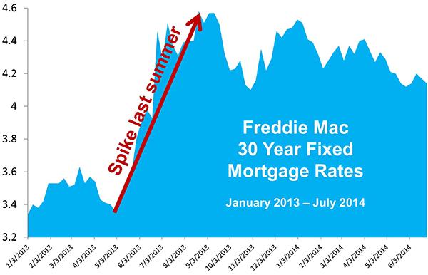Las tasas hipotecarias: ¿Hacia dónde se dirigen?