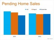 Housing Momentum Remains Strong Going into 4thQ | Pending Home Sales | Keeping Current Matters