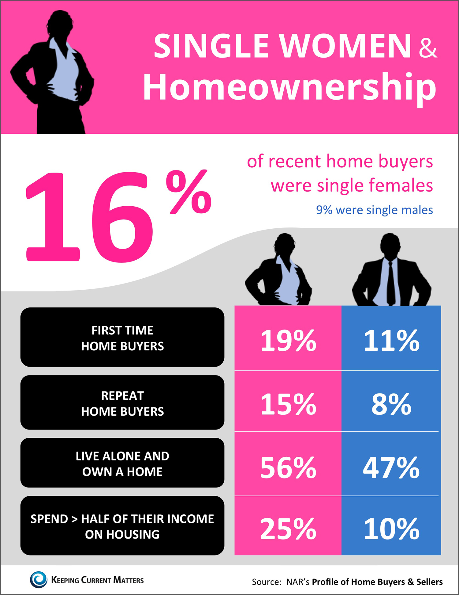 Single Women & Homeownership [INFOGRAPHIC] | Keeping Current Matters