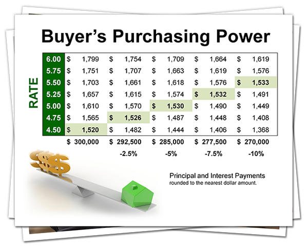 Buyer's Purchasing Power Slides Now Available