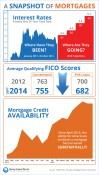 A Snapshot of Mortgages [INFOGRAPHIC] | Keeping Current Matters