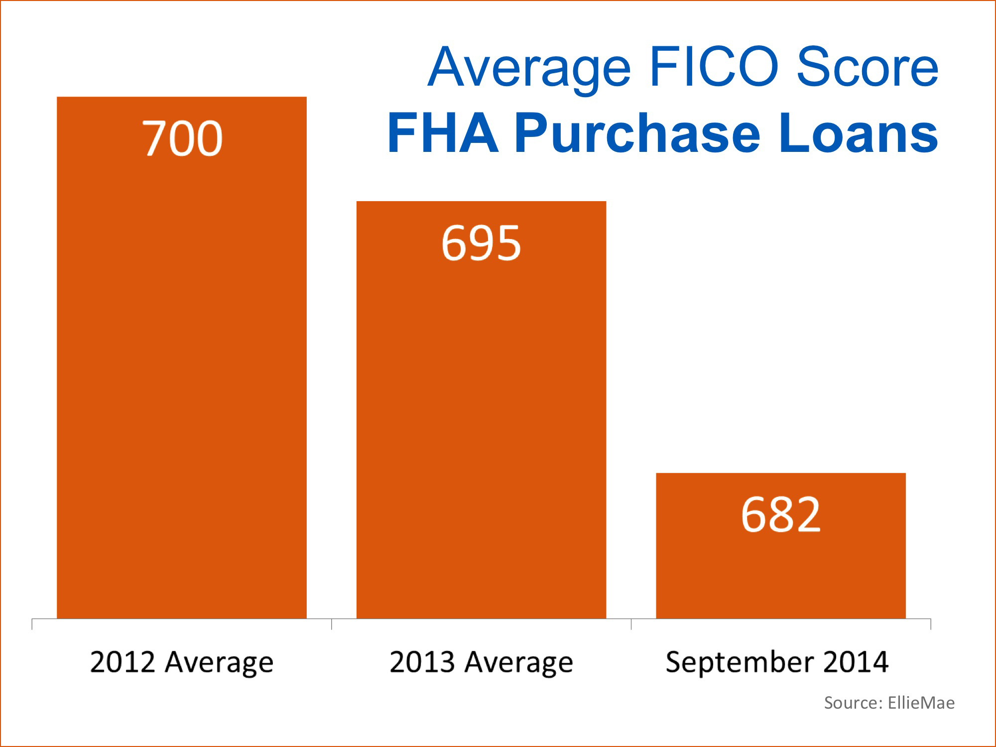 Average FICO Score FHA Purchase Loans | Keeping Current Matters