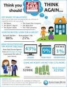 Think You Should FSBO? Think Again! [INFOGRAPHIC] | Keeping Current Matters