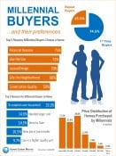 Millennial Homebuyers & Their Preferences [INFOGRAPHIC]
