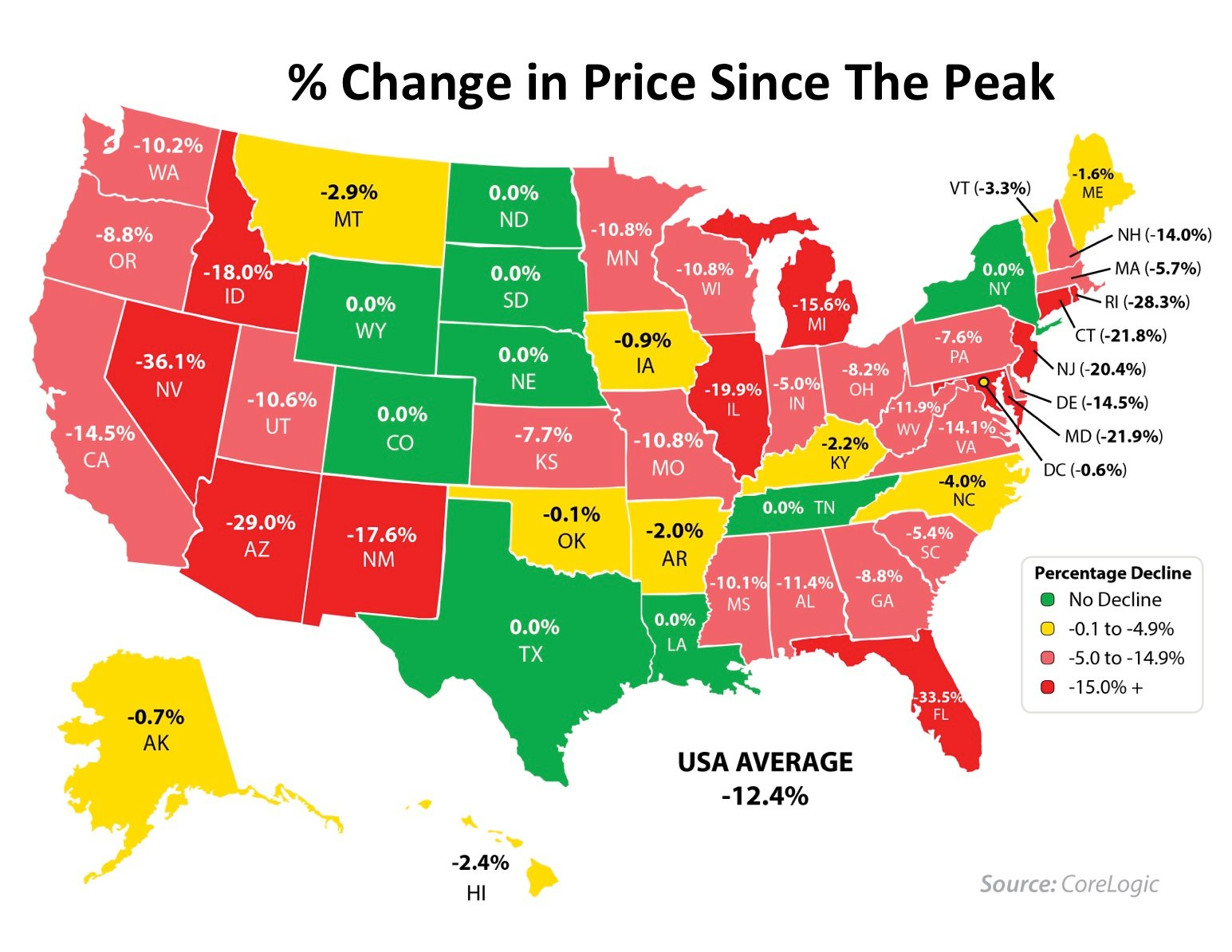hpi price since peak. keeping current matters  home values compared to the peak of