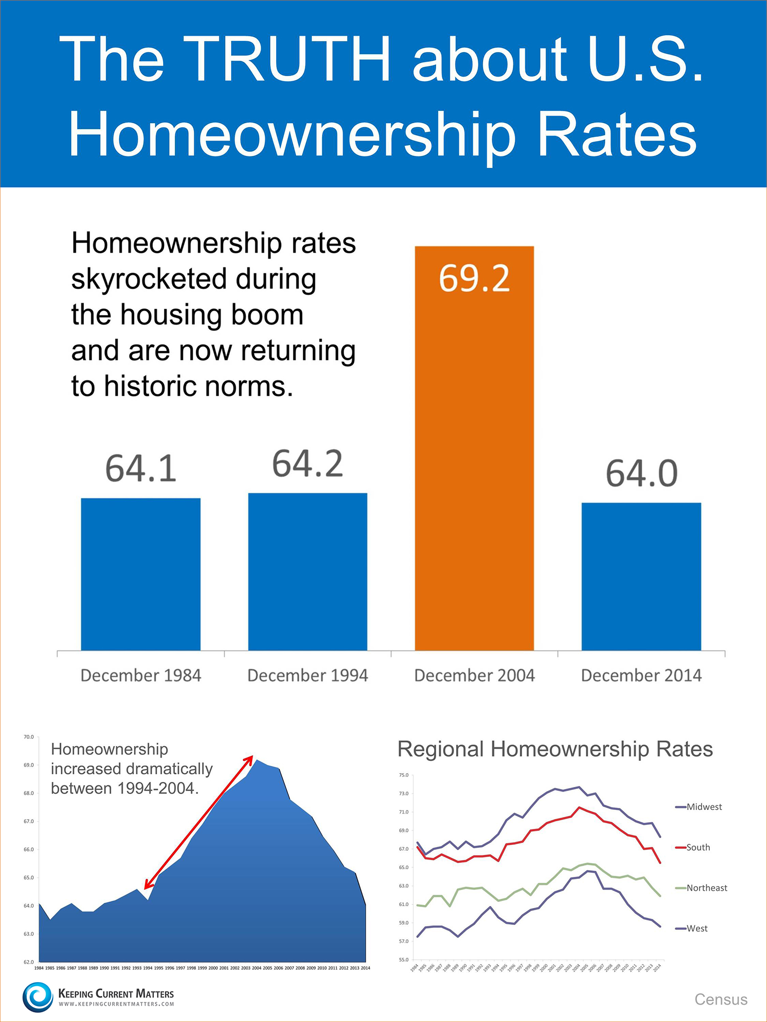 The Truth About US Homeownership Rates | Keeping Current Matters