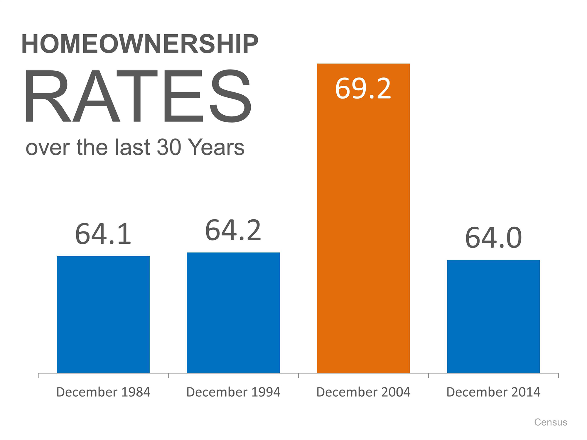 Homeownership Rates Historically | Keeping Current Matters