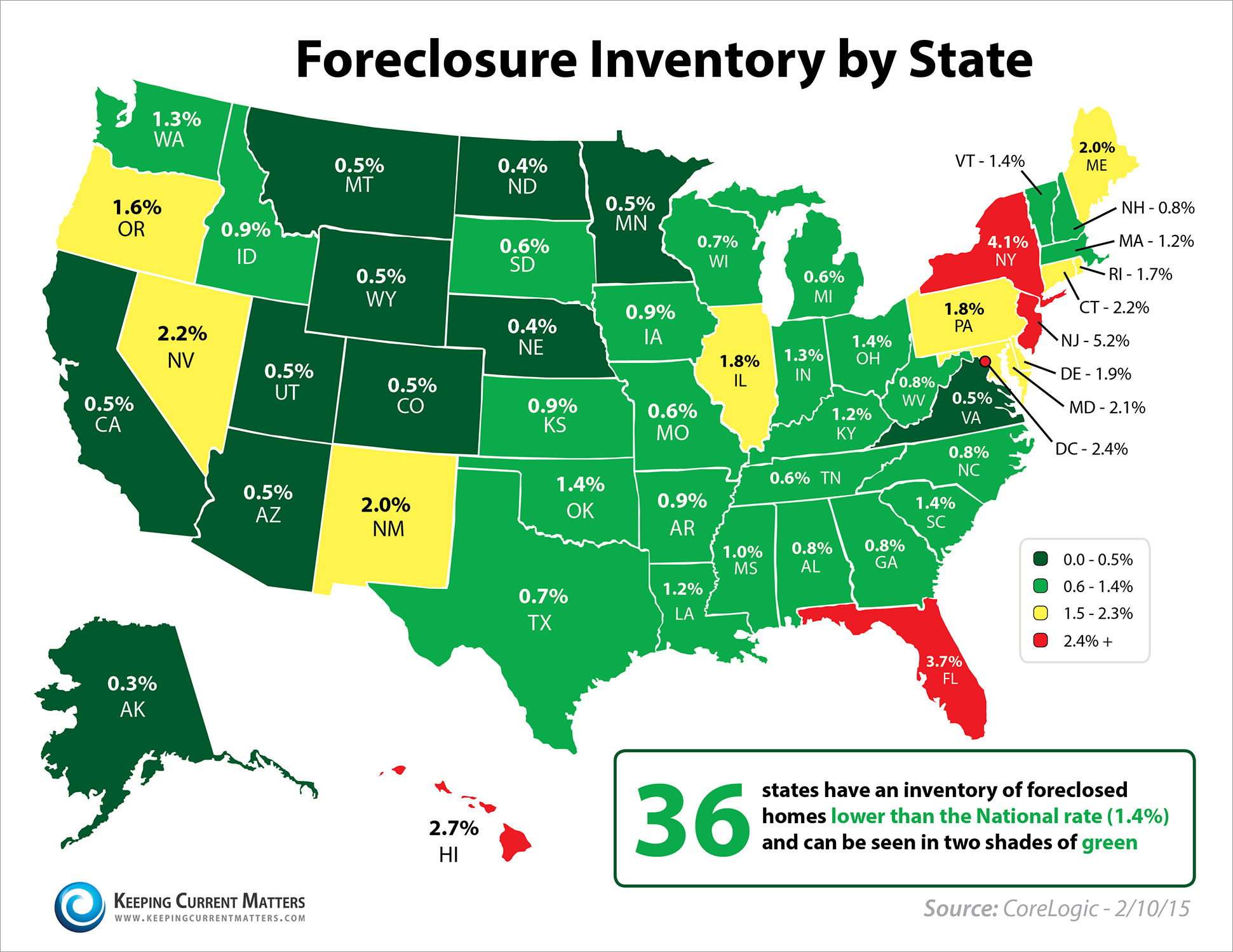 CoreLogic Foreclosure Inventory   Keeping Current Matters