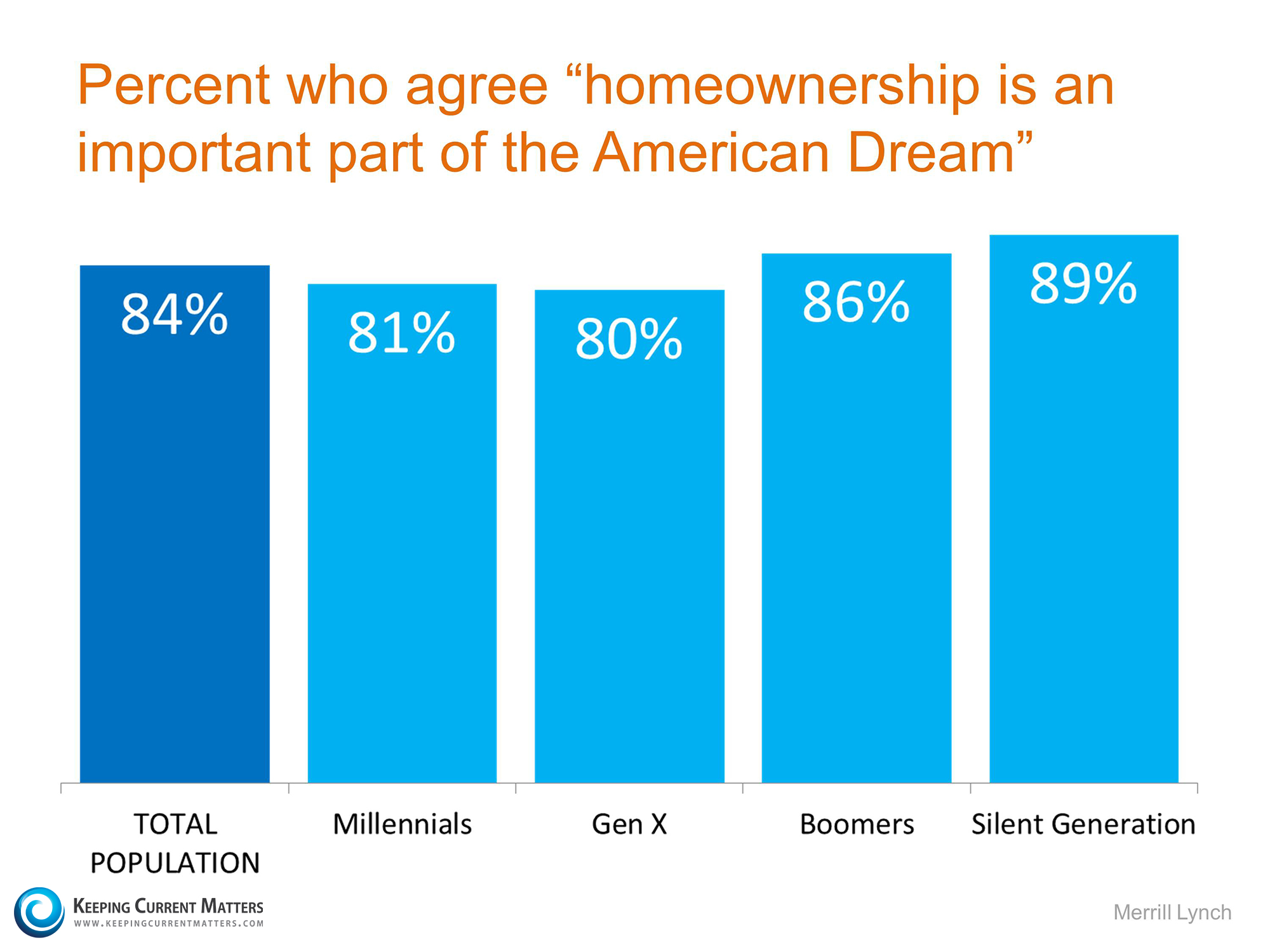 Homeownership is an important part of the American Dream | Keeping Current Matters