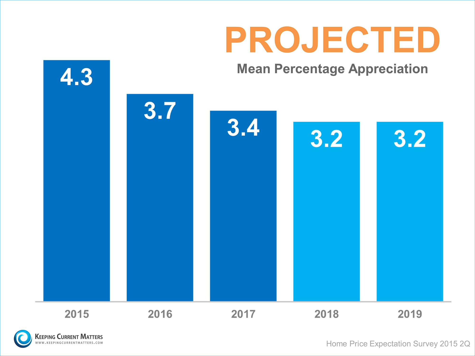 Projected Mean Percentage Appreciation | Keeping Current Matters