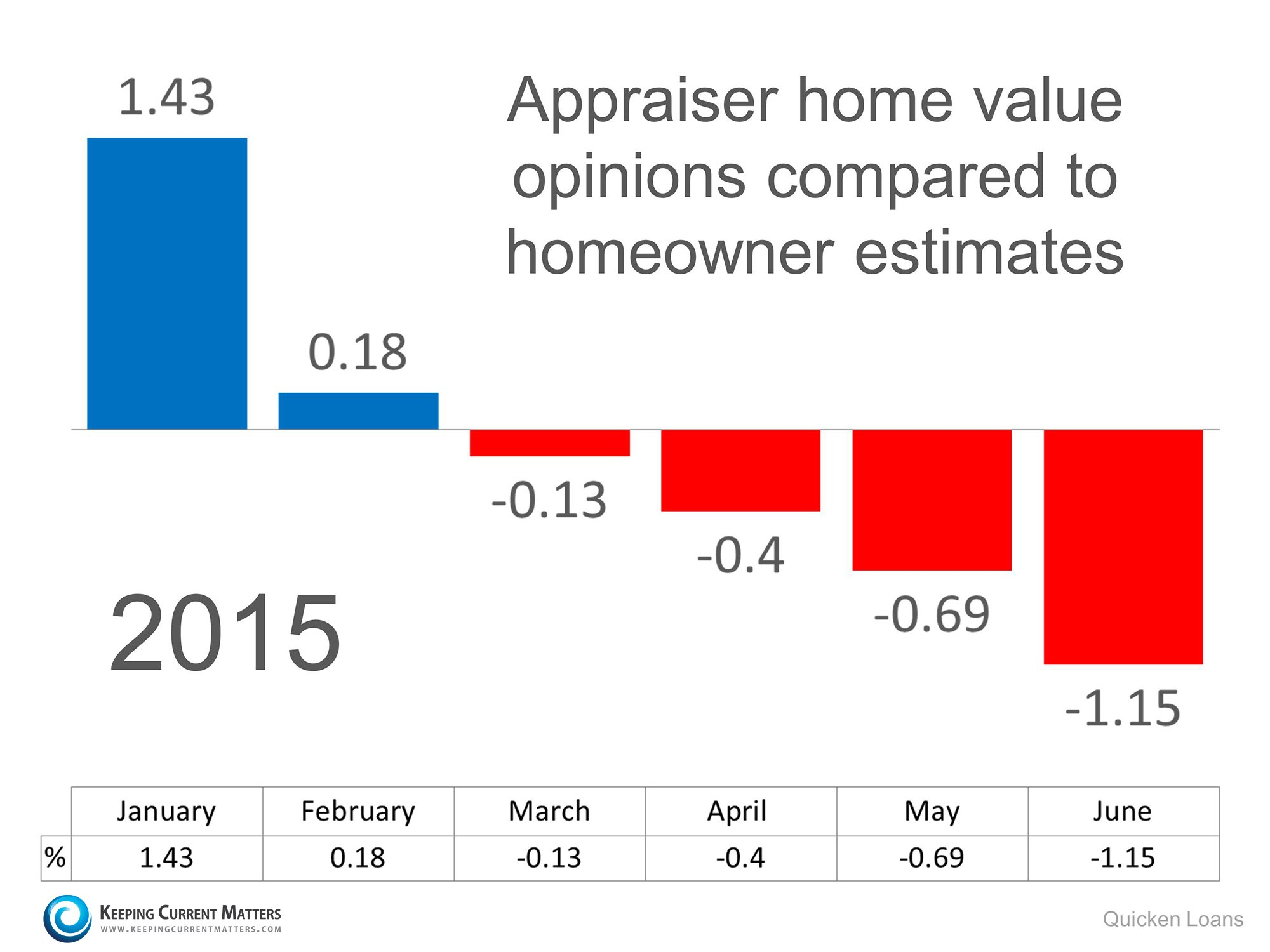 Appraisal vs. Homeowner Value   Keeping Current Matters