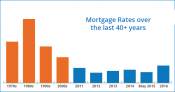 Mortgage Rates over the Last 40 Years [INFOGRAPHIC]
