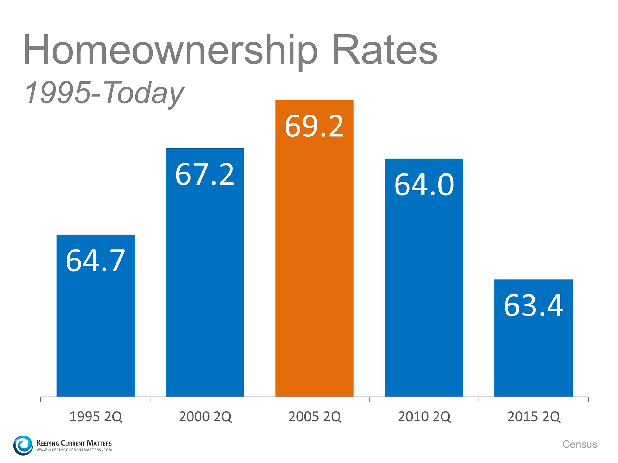 HomeownershipRates | Keeping Current Matters
