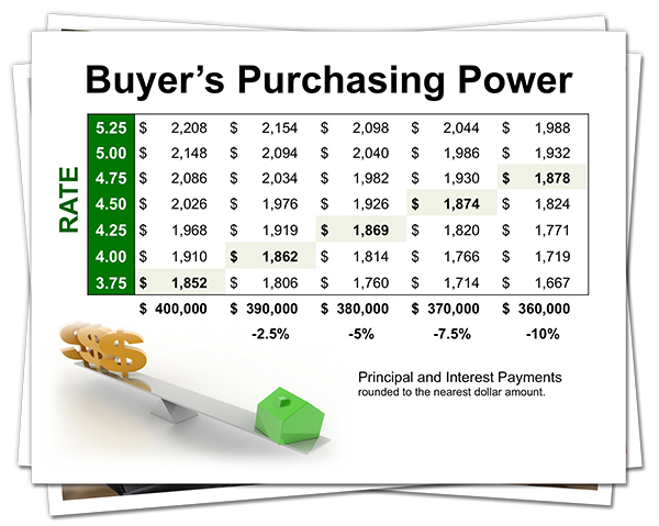 (English) Interest Rates & Your Buyer's Purchasing Power