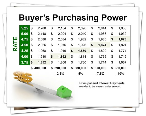 Interest Rates & Your Buyer's Purchasing Power