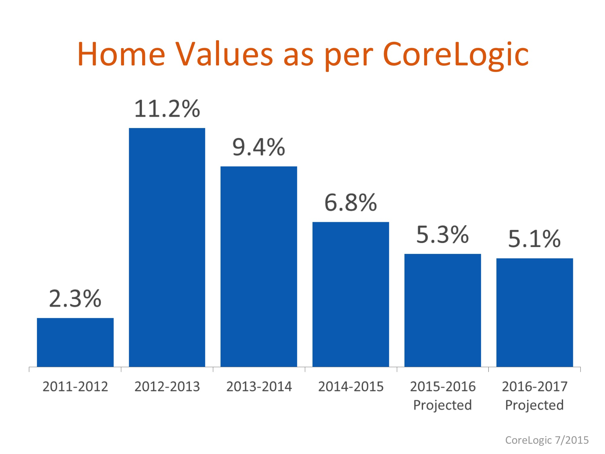 Home Values | Keeping Current Matters