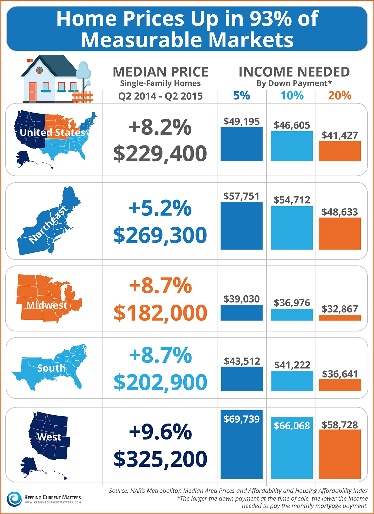 Home Prices Up in 93% of Measurable Markets [INFOGRAPHIC] | Keeping Current Matters