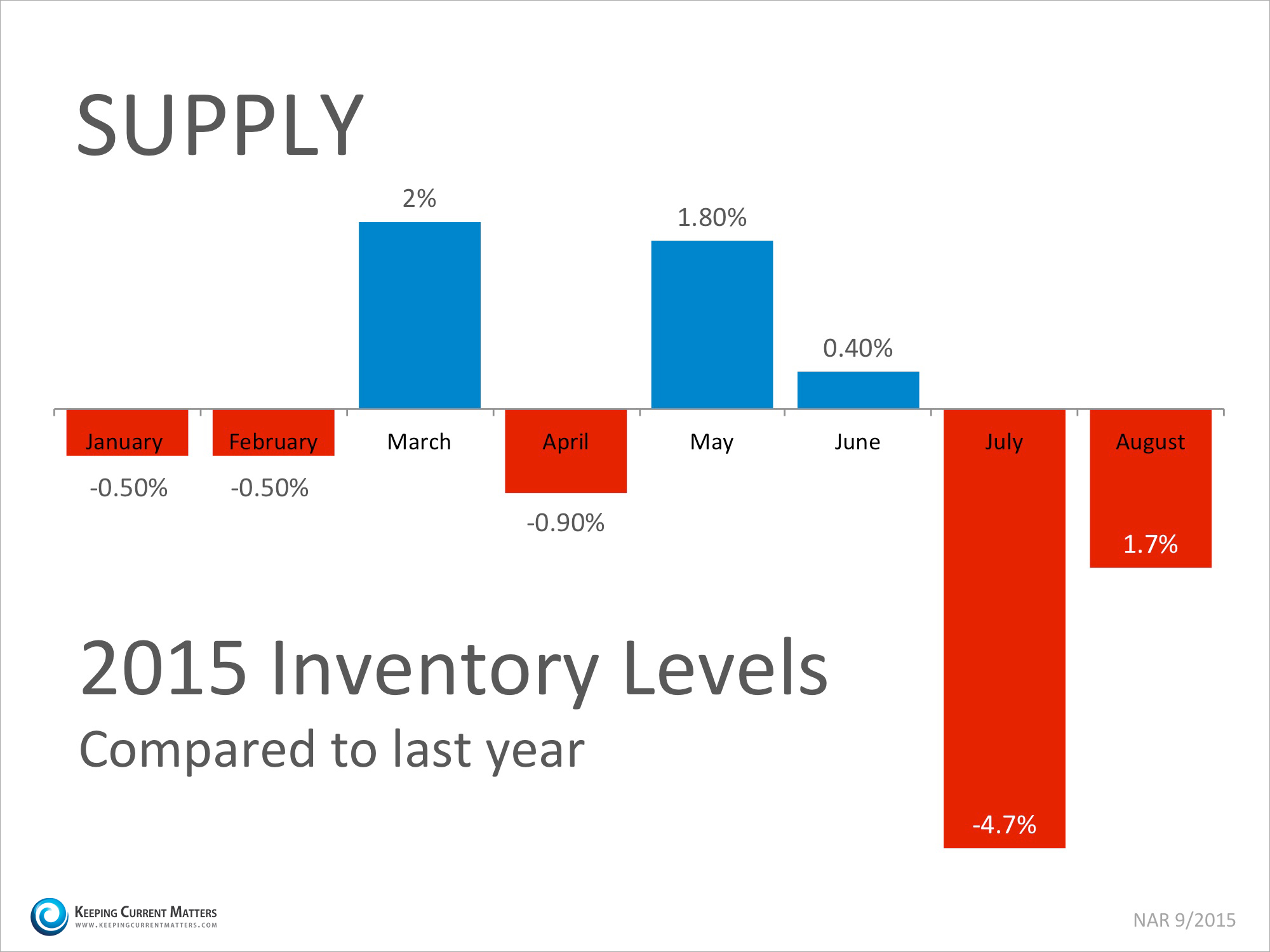 Inventory Supply | Keeping Current Matters