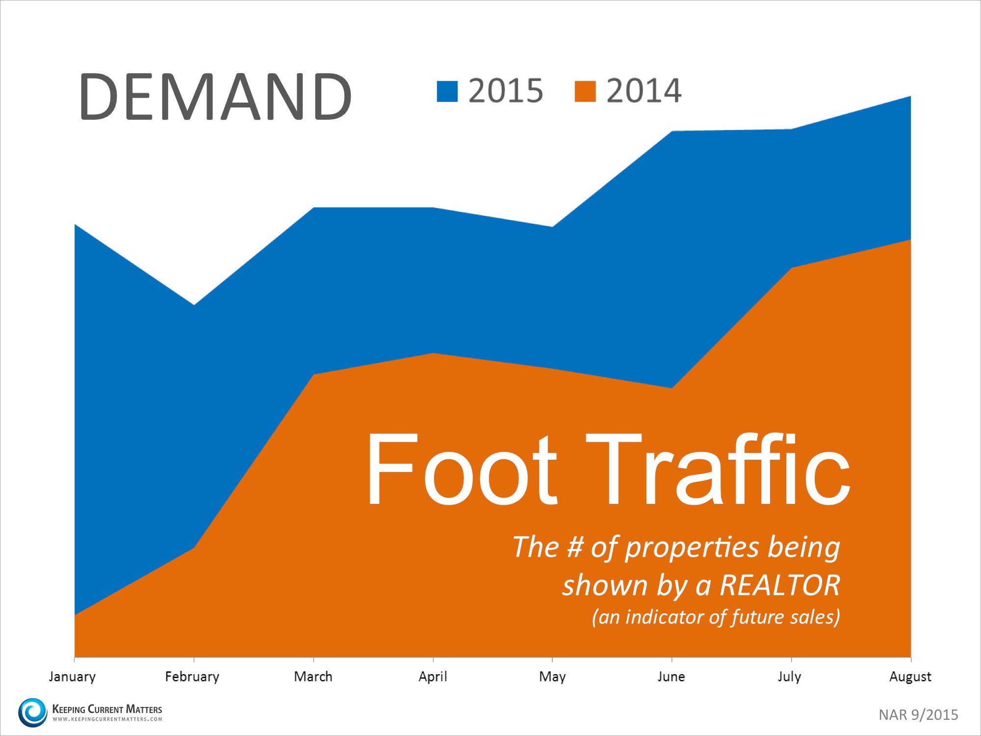 Foot Traffic Year-Over-Year | Keeping Current Matters