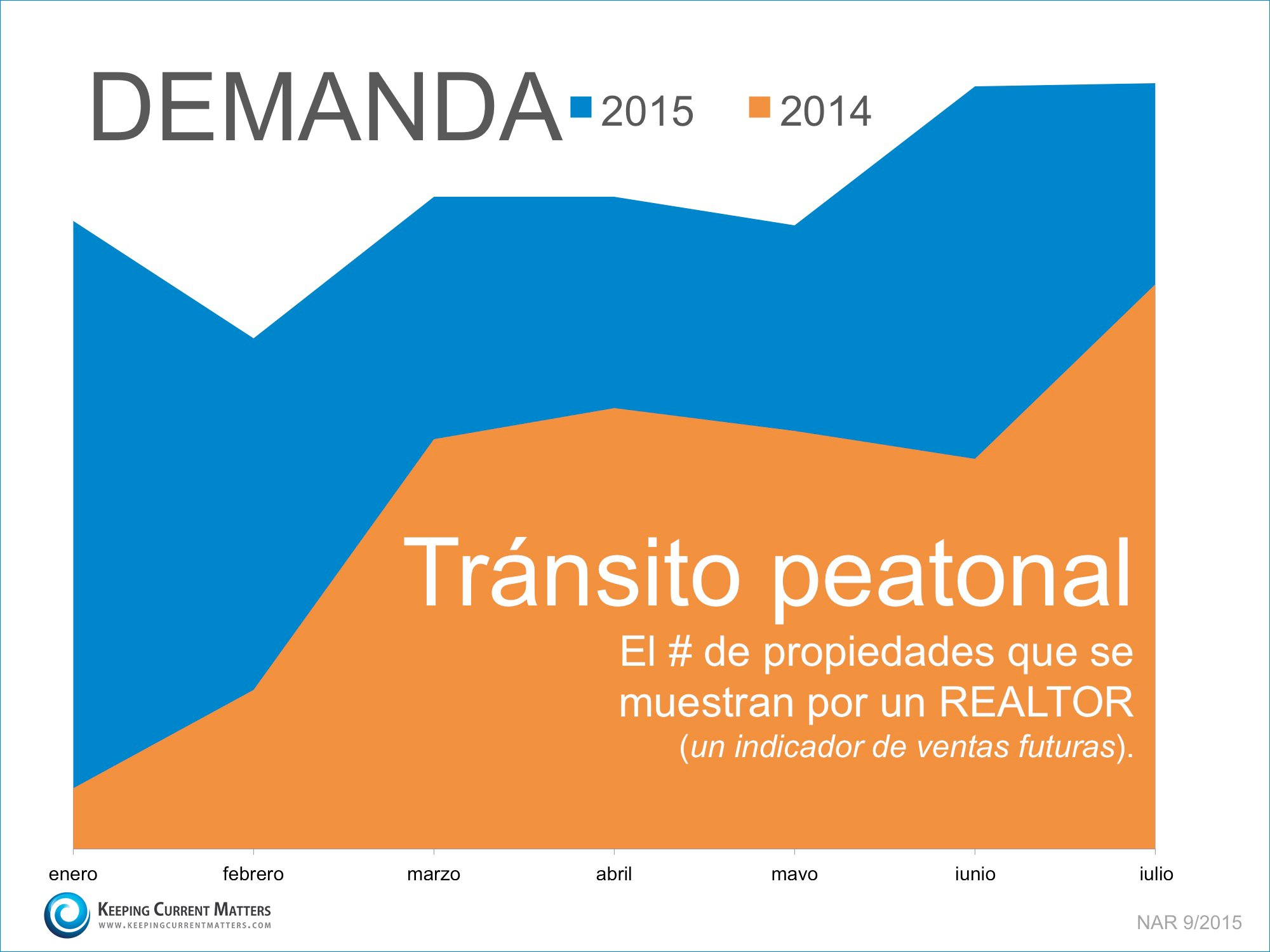 Transito Peatonal | Keeping Current Matters