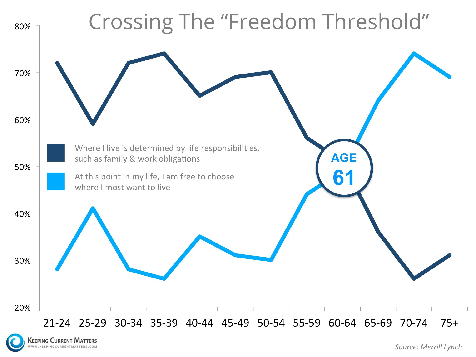Crossing The Freedom Threshold | Keeping Current Matters