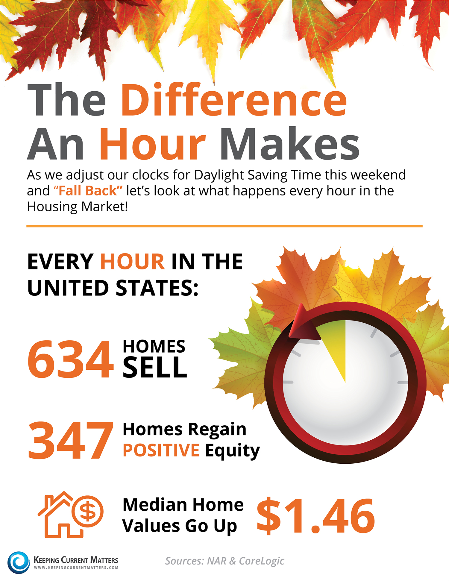 The Difference an Hour Can Make [INFOGRAPHIC] | Keeping Current Matters