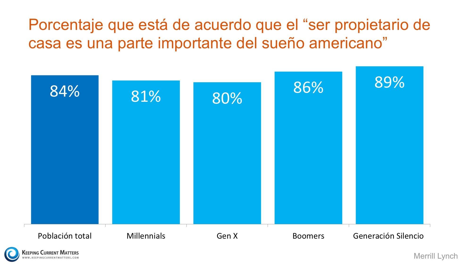 sueño americano por generacion | Keeping Current Matters