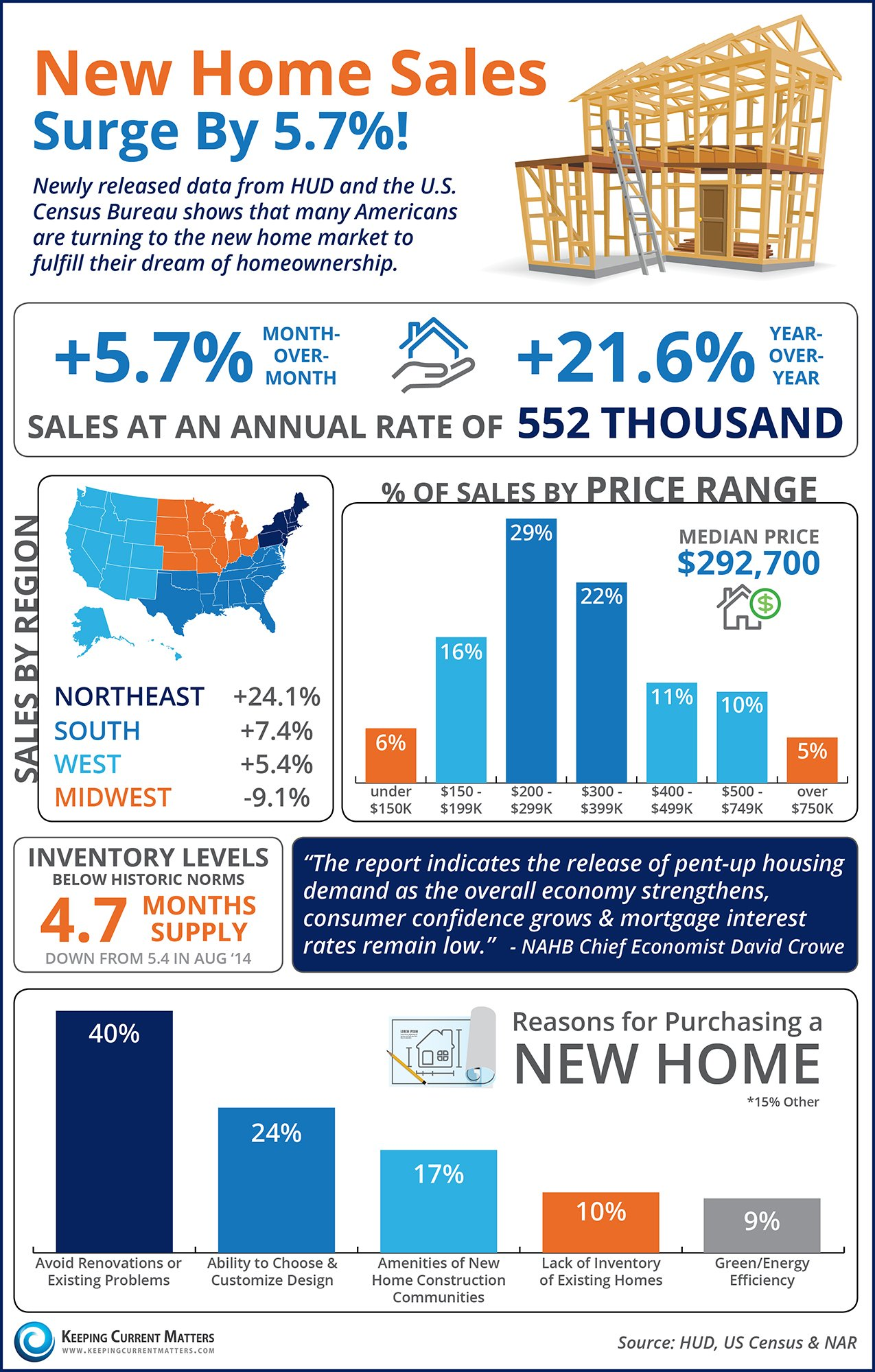 Keeping current matters new home sales surge by 5 7 for First time home builder
