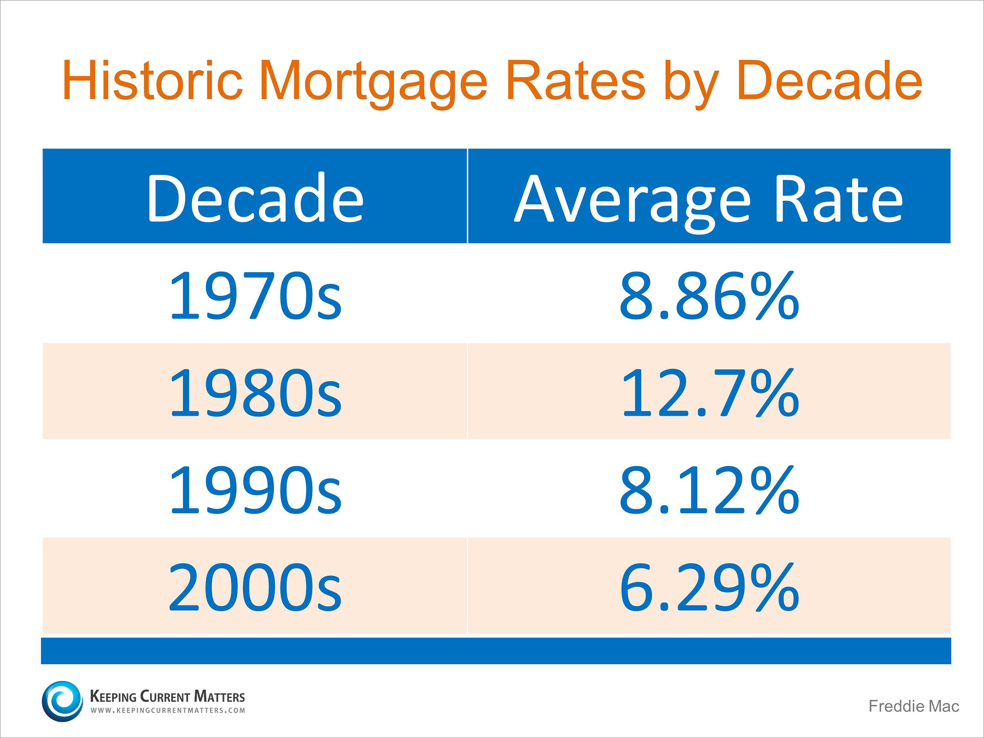 Historic Mortgage Rates By Decade | Keeping Current Matters