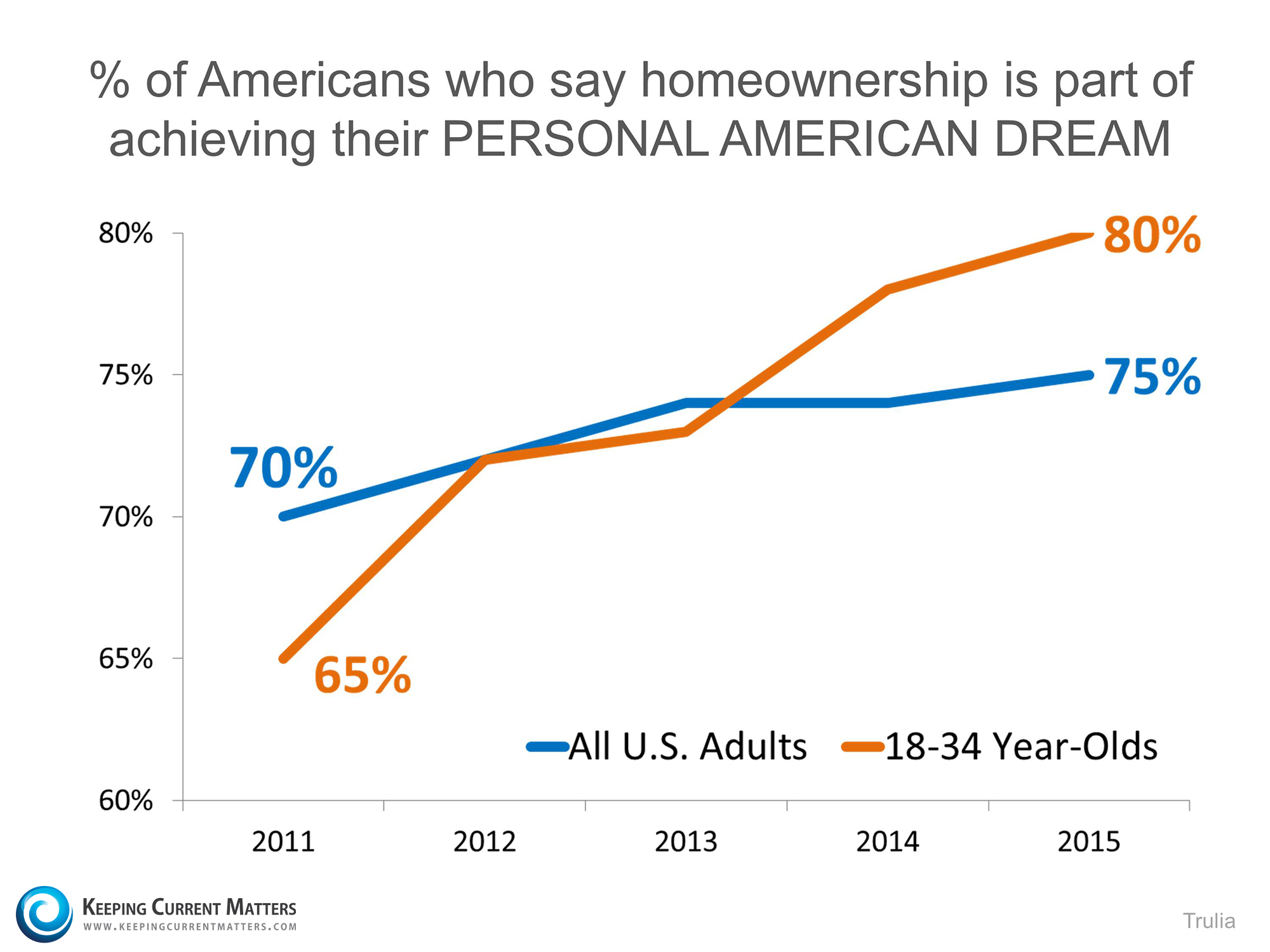 American Dream of Homeownership | Keeping Current Matters