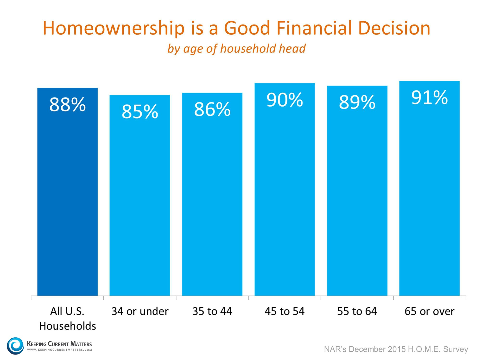 Homeownership is a Good Financial Decision | Keeping Current Matters