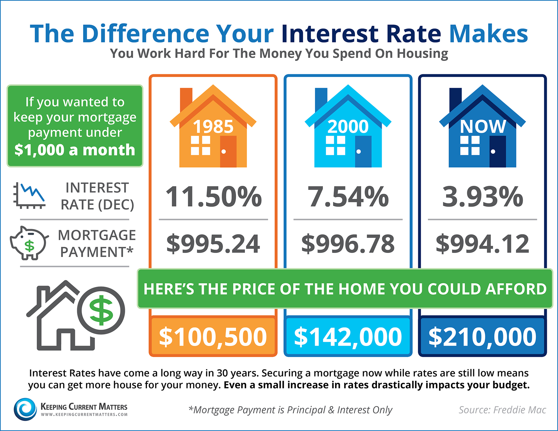 Do You Know The Difference Your Interest Rate Makes? [INFOGRAPHIC] | Keeping Current Matters