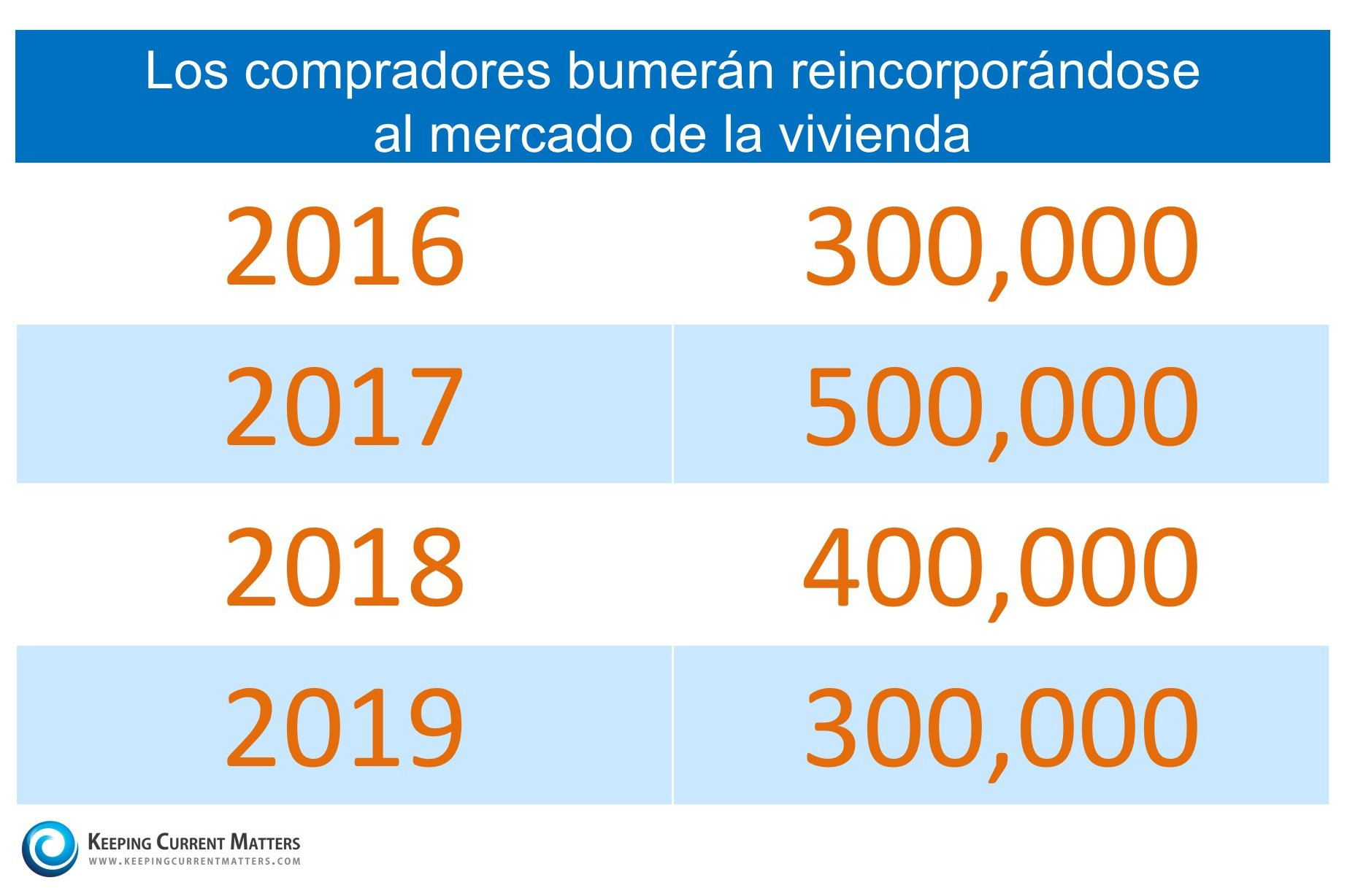 Los compradores bumeran | Keeping Current Matters