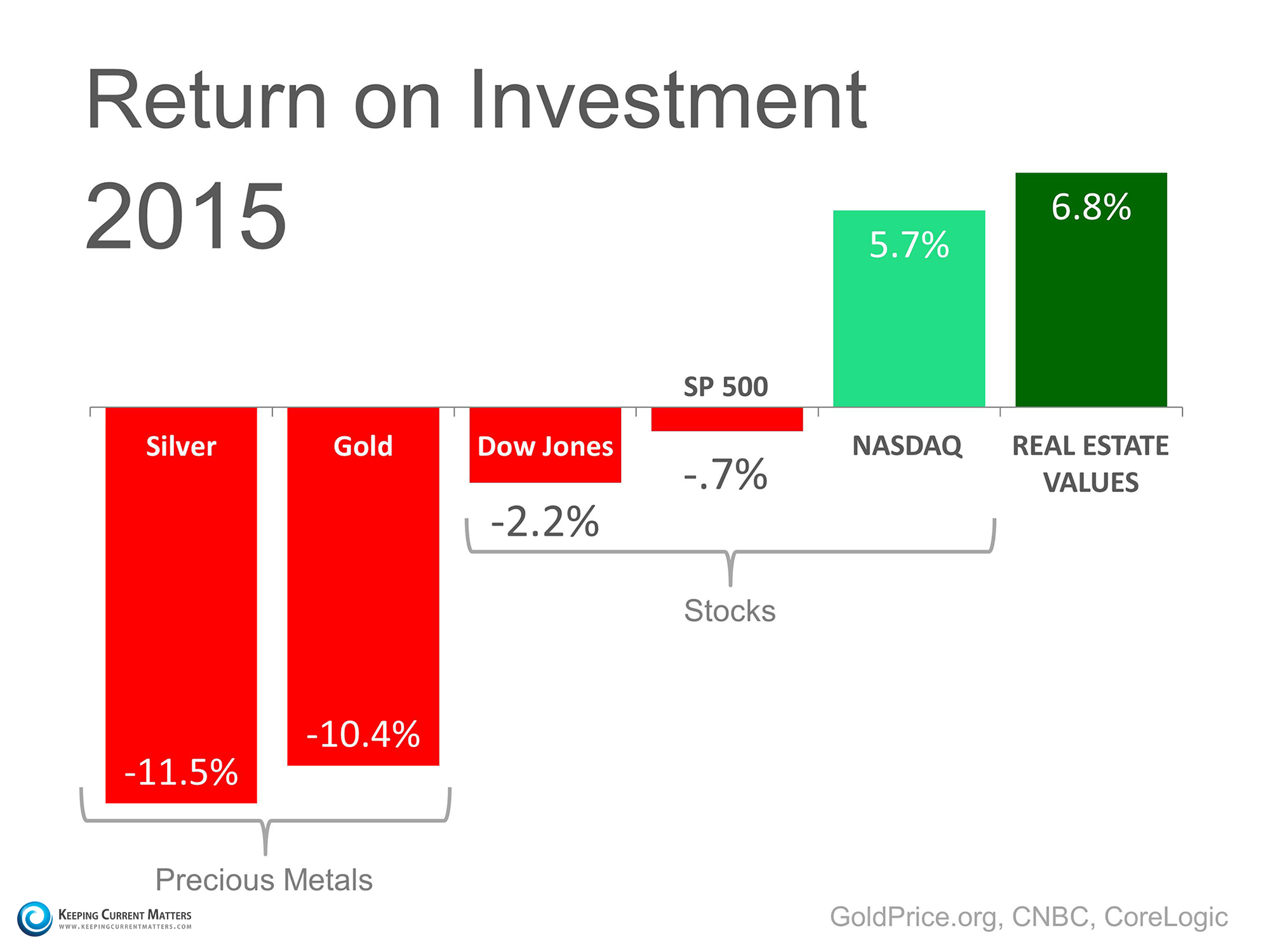 2015 Return on Investment | Keeping Current Matters