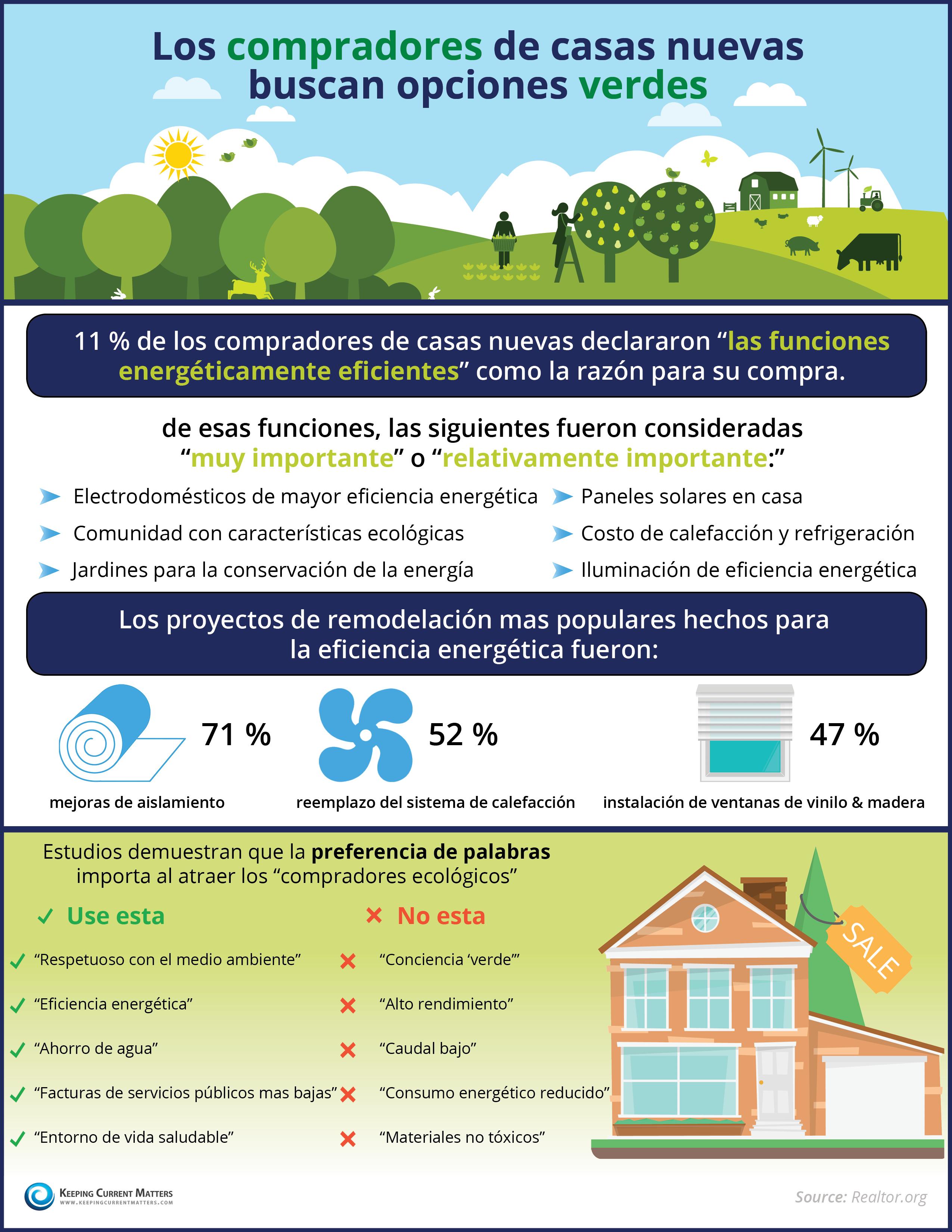 Los compradores de casas nuevas buscan opciones verdes [INFOGRAFíA] | Keeping Current Matters