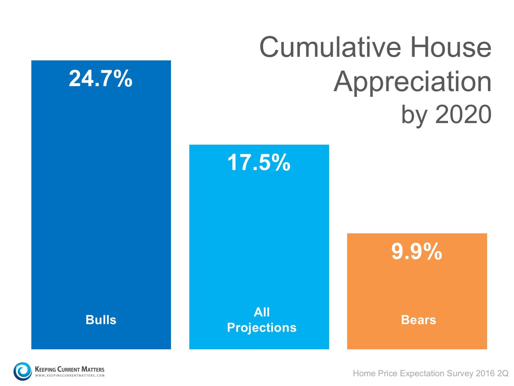 Graph of cumulative house appreciation by 2020