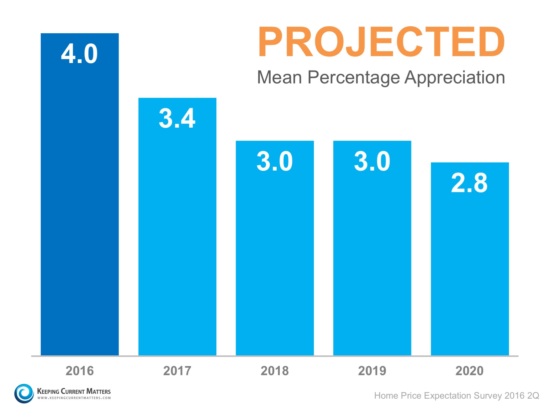 A graph of projected mean percentage appreciation