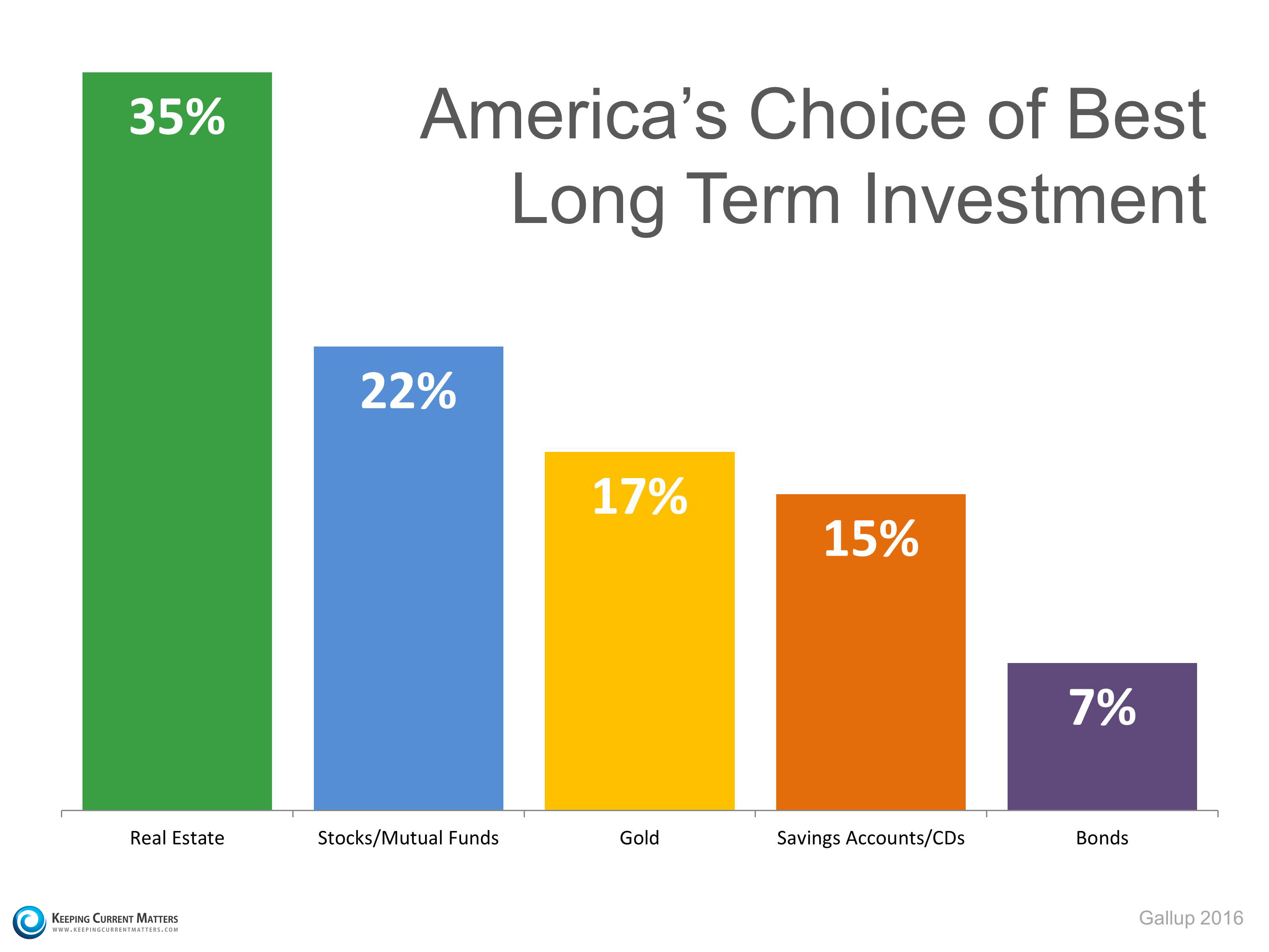 Americans Rank Real Estate #1 Long Term Investment | Keeping Current Matters