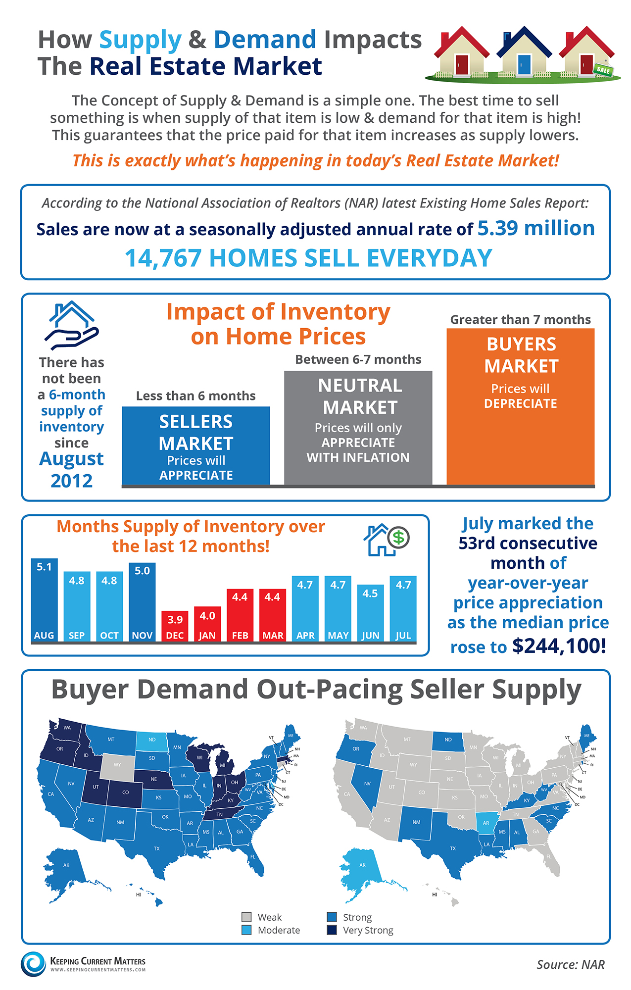 How Supply & Demand Impacts the Real Estate Market [INFOGRAPHIC] | Keeping Current Matters